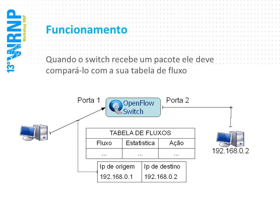 Funcionamento Quando o switch recebe um pacote ele deve compará-lo com a sua tabela de fluxo