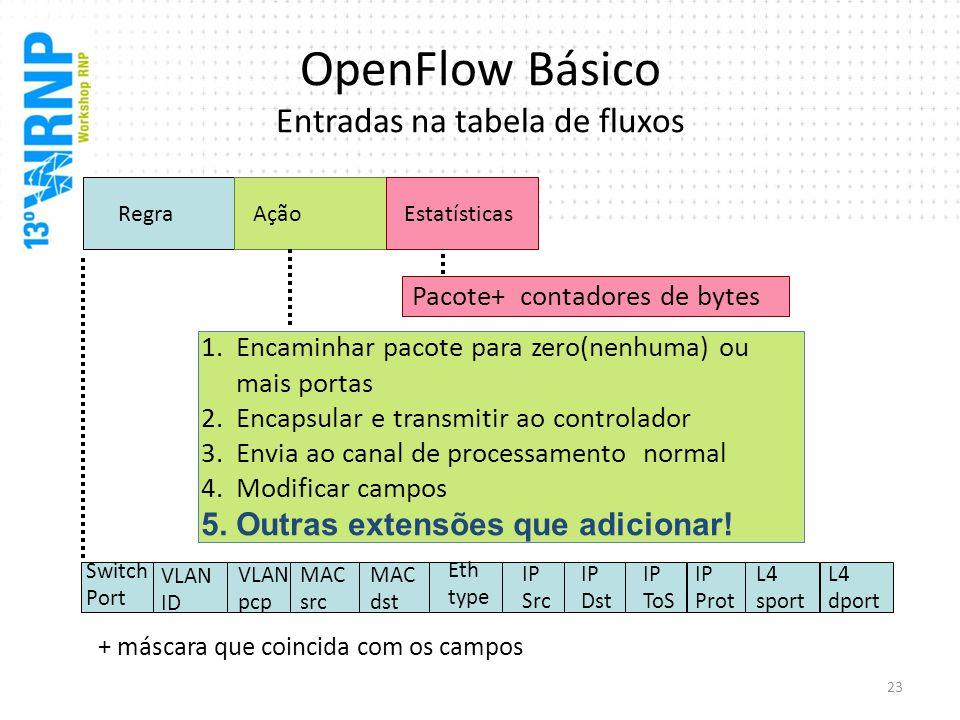 OpenFlow Básico Entradas na tabela de fluxos