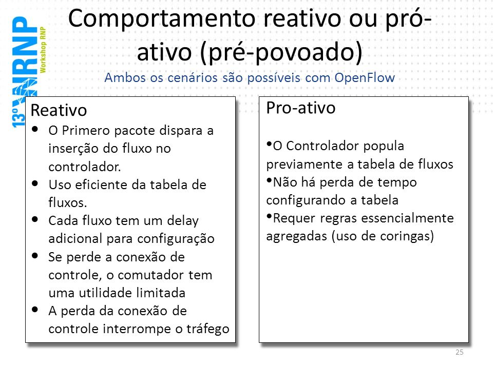 Comportamento reativo ou pró-ativo (pré-povoado) Ambos os cenários são possíveis com OpenFlow