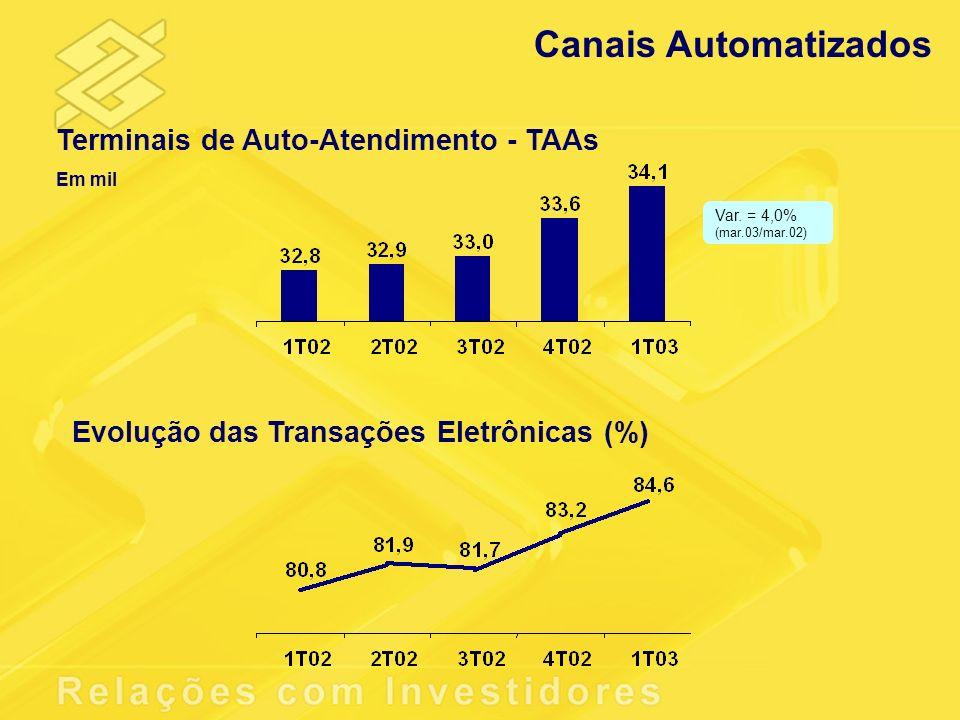 Canais Automatizados Terminais de Auto-Atendimento - TAAs
