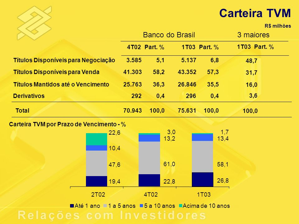 Carteira TVM Banco do Brasil 3 maiores 4T02 Part. % 1T03 Part. % 1T03