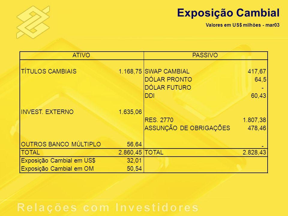 Exposição Cambial TÍTULOS CAMBIAIS 1.168,75 SWAP CAMBIAL 417,67
