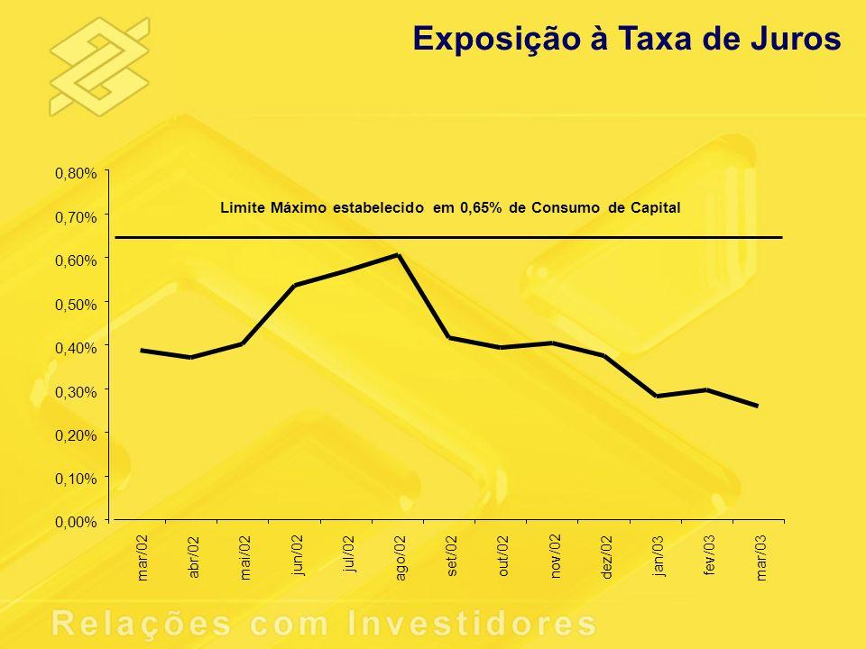 Exposição à Taxa de Juros