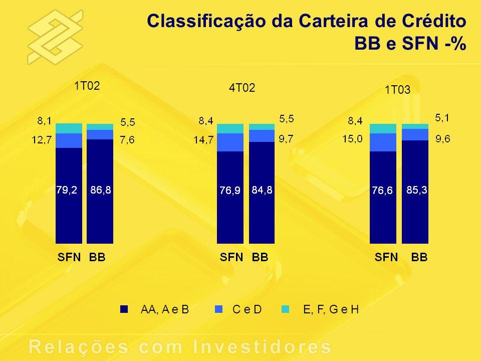 Classificação da Carteira de Crédito BB e SFN -%
