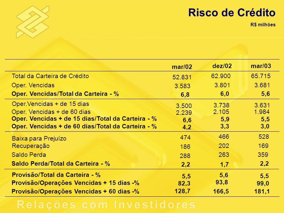Risco de Crédito mar/02 dez/02 mar/03 Total da Carteira de Crédito