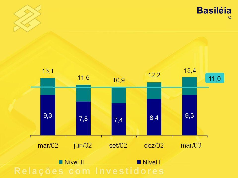 Basiléia 11,0 Nível II Nível I %