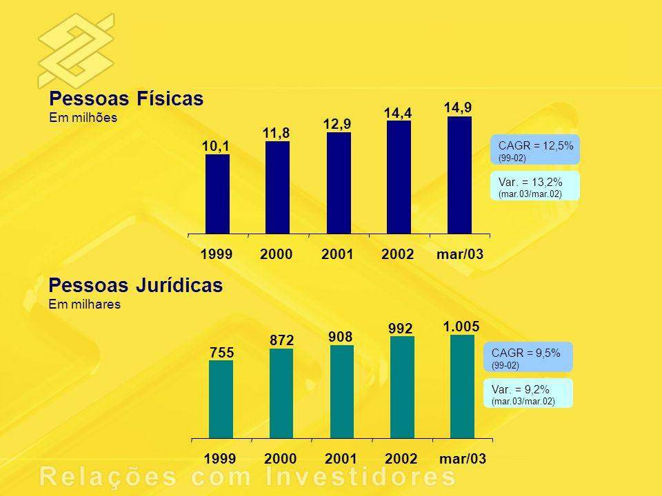 Pessoas Físicas Pessoas Jurídicas 10,1 11,8 12,9 14,4 14,9 1999 2000