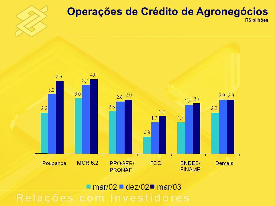 Operações de Crédito de Agronegócios