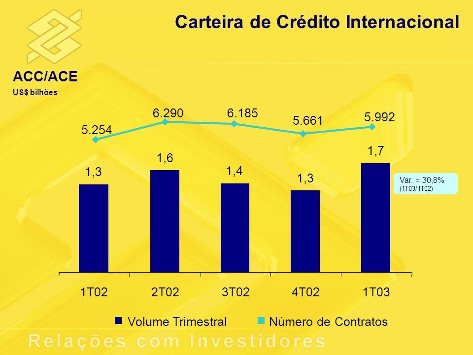 Carteira de Crédito Internacional