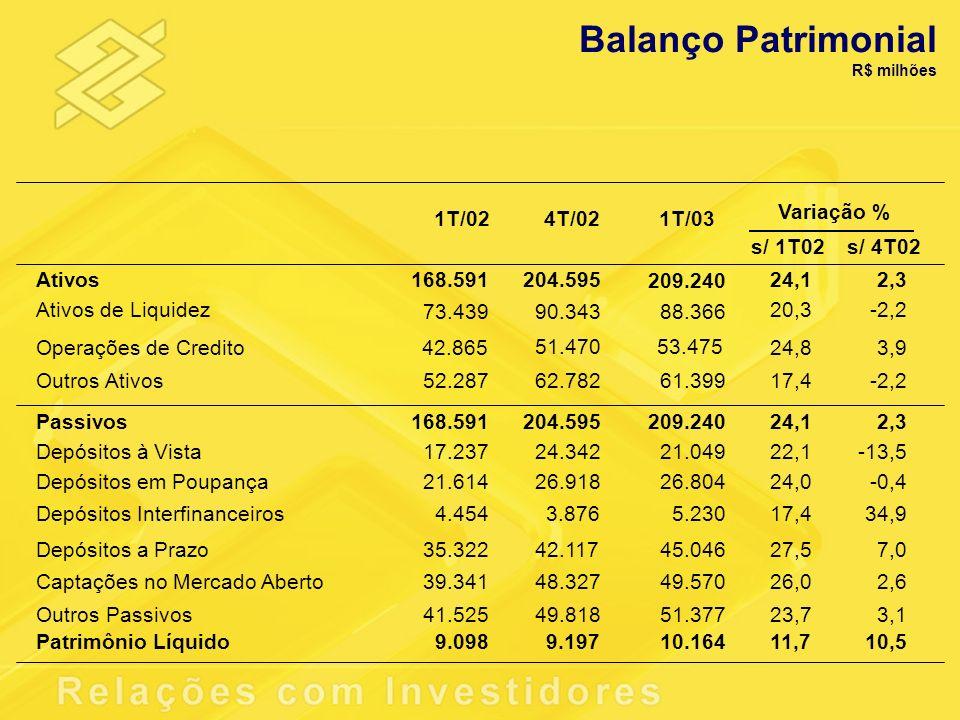Balanço Patrimonial Variação % 1T/02 4T/02 1T/03 s/ 1T02 s/ 4T02