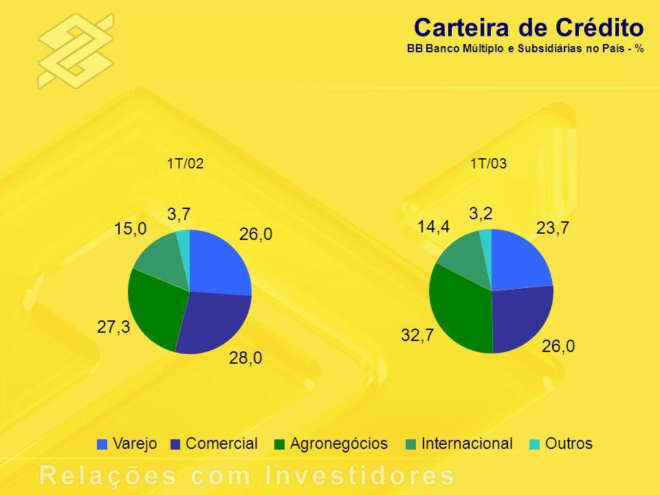 Carteira de Crédito BB Banco Múltiplo e Subsidiárias no País - % 1T/02. 1T/03. 26,0. 28,0. 27,3.