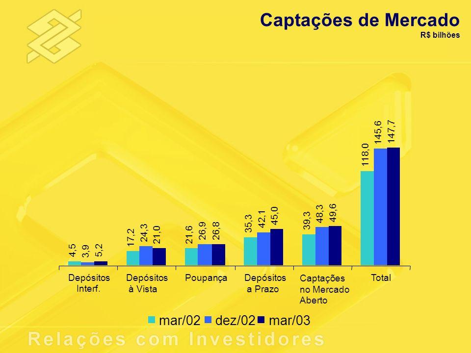 Captações de Mercado mar/02 dez/02 mar/03 Depósitos Interf. à Vista