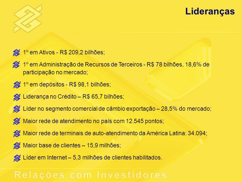Lideranças 1º em Ativos - R$ 209,2 bilhões;