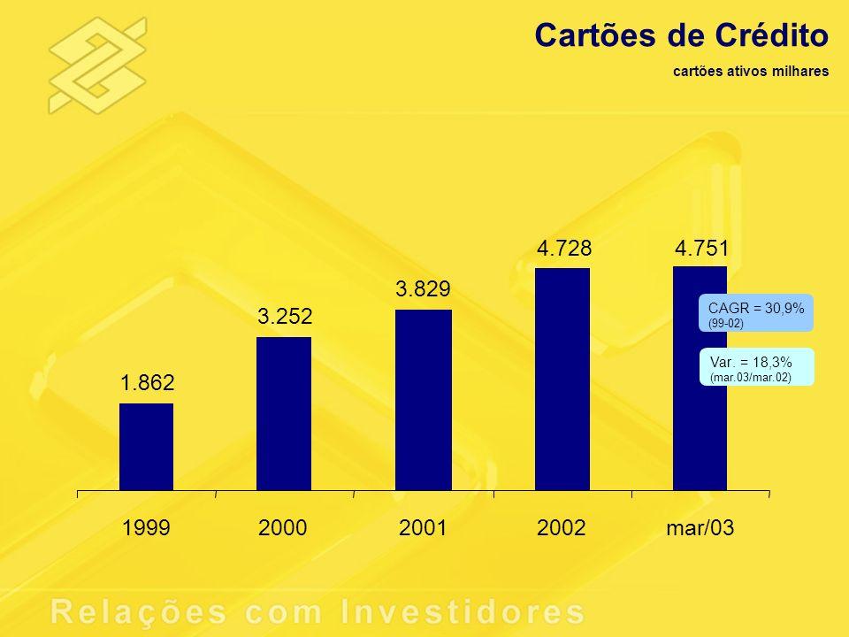 Cartões de Crédito cartões ativos milhares. 4.728. 4.751. 3.829. CAGR = 30,9% (99-02) 3.252. Var.