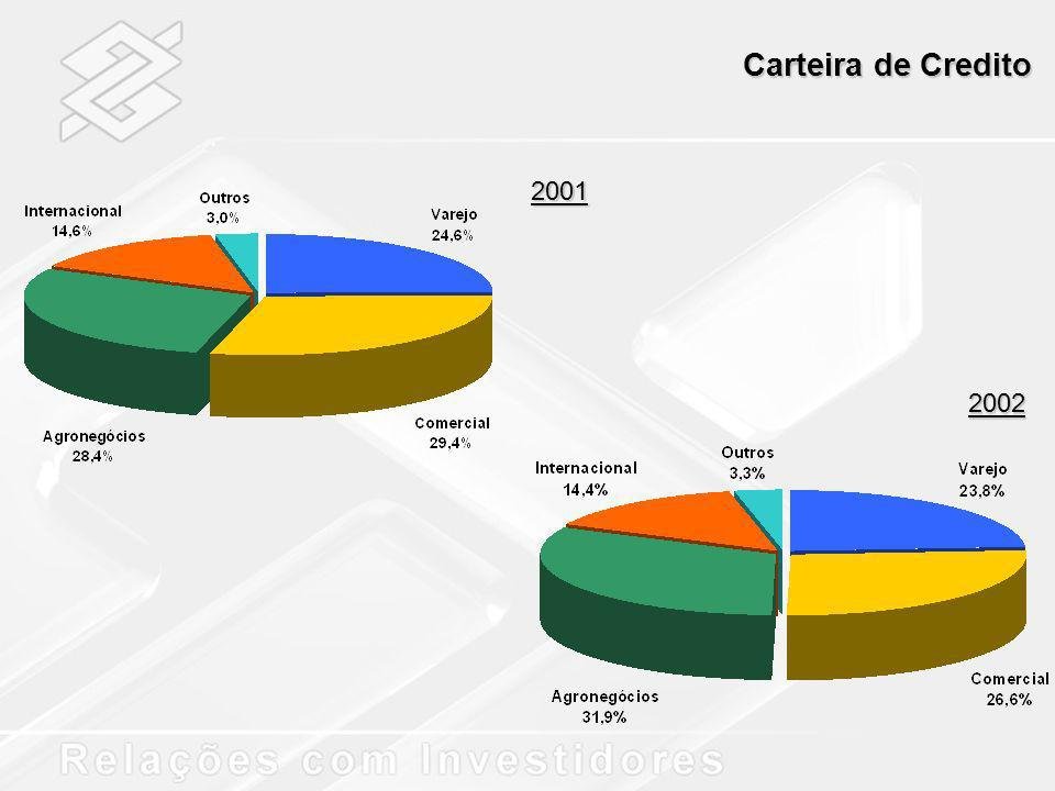 Carteira de Credito 2001 2002