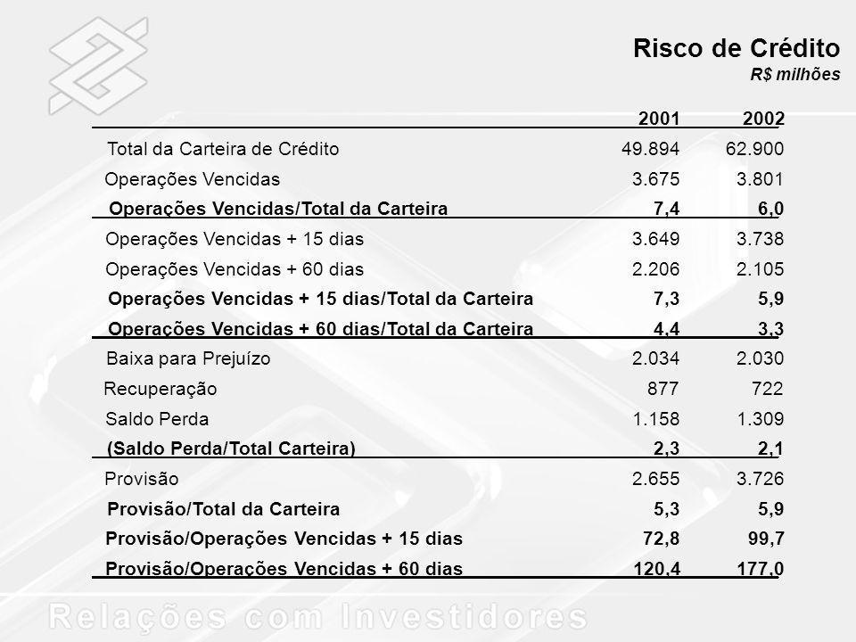 Risco de Crédito 2001 2002 Total da Carteira de Crédito 49.894 62.900