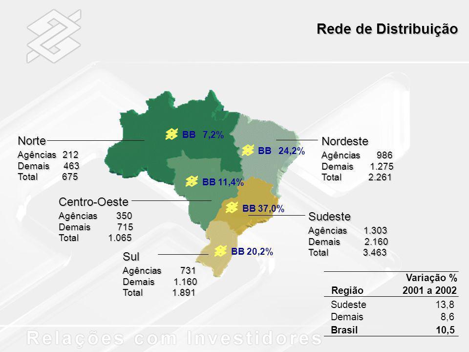Rede de Distribuição Norte Centro-Oeste Sul Nordeste Sudeste