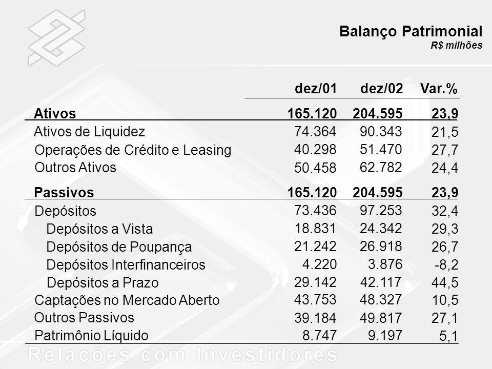 Balanço Patrimonial dez/01 dez/02 Var.% Ativos 165.120 204.595 23,9