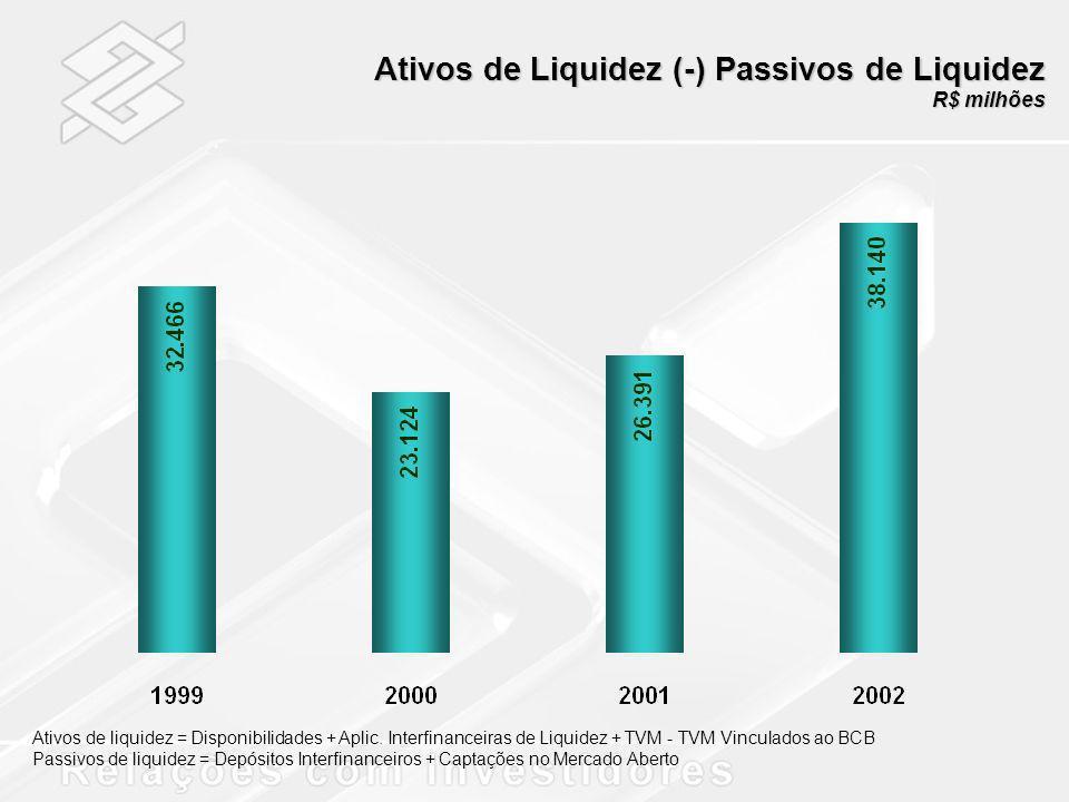 Ativos de Liquidez (-) Passivos de Liquidez