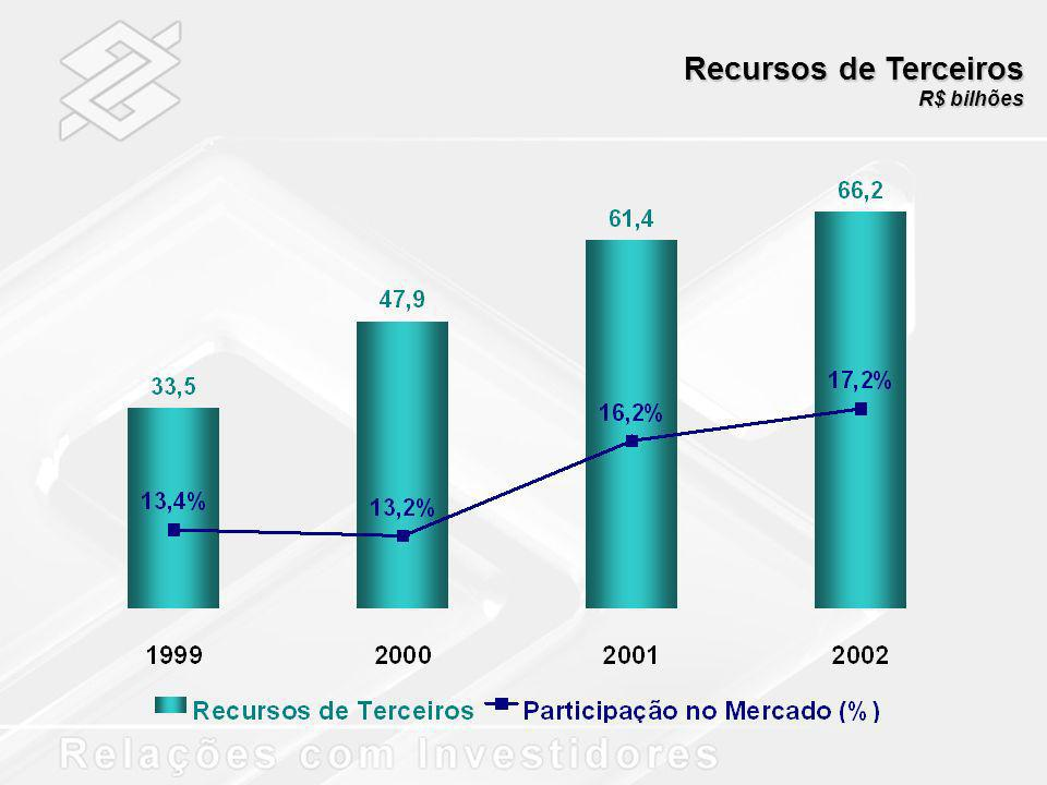 Recursos de Terceiros R$ bilhões