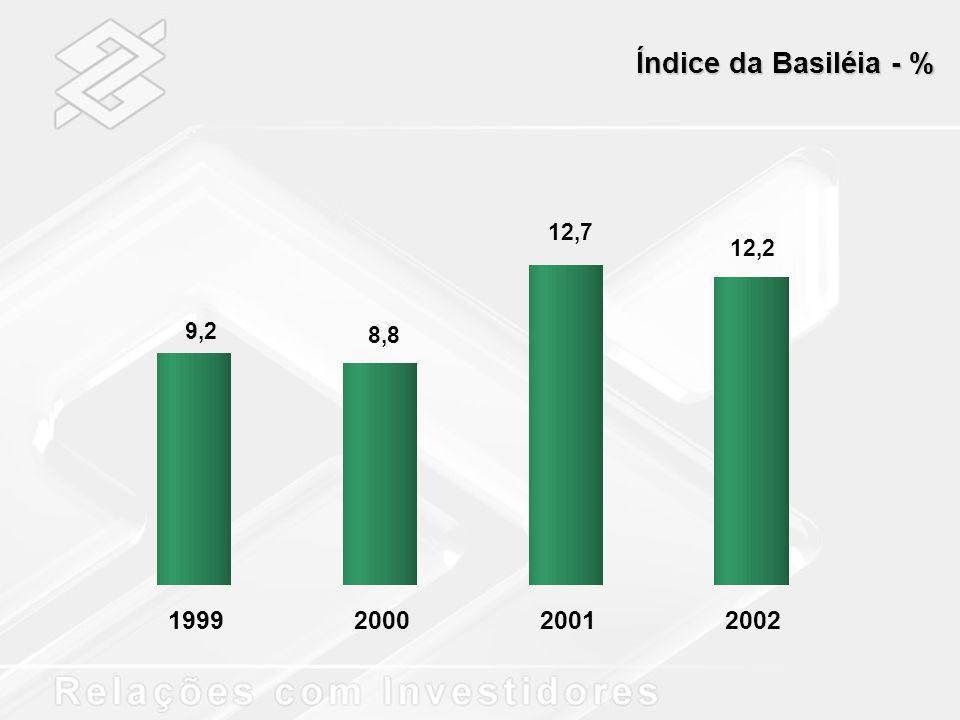 Índice da Basiléia - % 12,7 12,2 9,2 8,8 1999 2000 2001 2002
