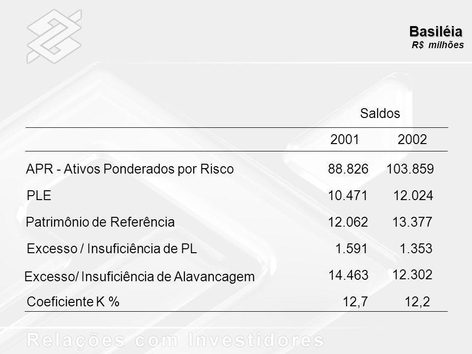 Basiléia R$ milhões. Saldos. 2001. 2002. 88.826. 103.859. 10.471. 12.024. 12.062. 13.377.