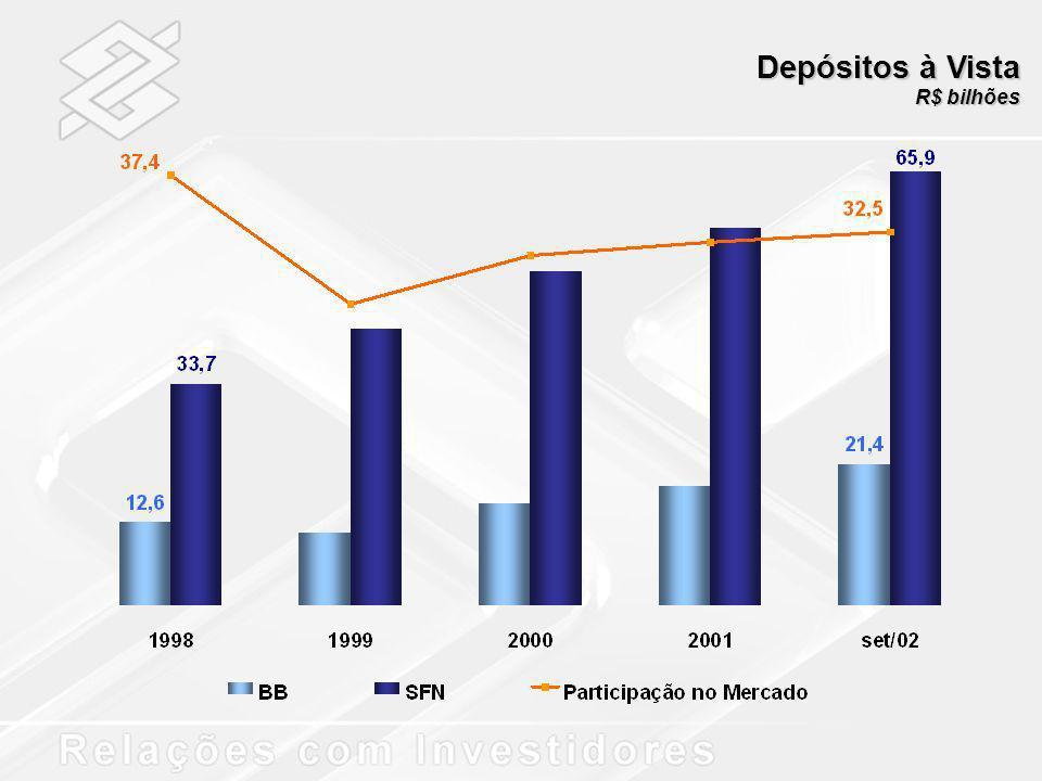 Depósitos à Vista R$ bilhões
