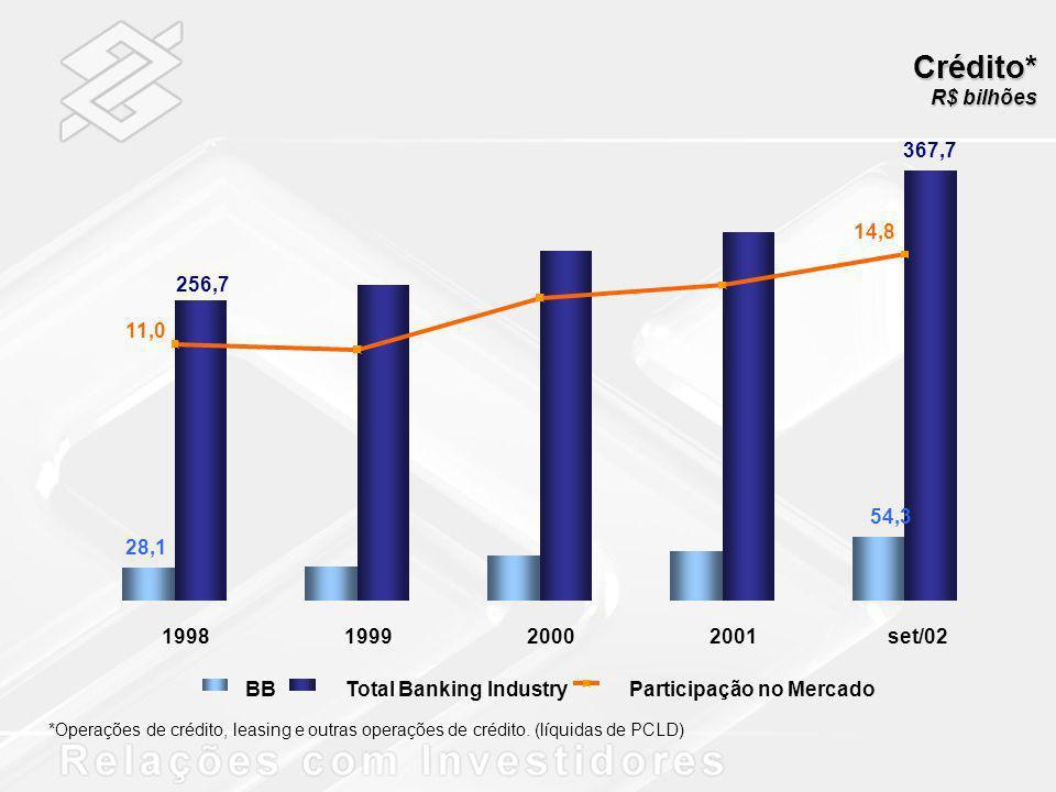 Crédito* R$ bilhões. *Operações de crédito, leasing e outras operações de crédito. (líquidas de PCLD)