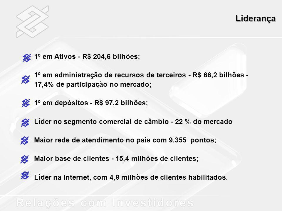 Liderança 1º em Ativos - R$ 204,6 bilhões;