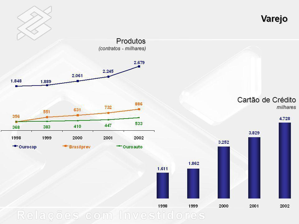 Varejo Produtos (contratos - milhares) Cartão de Crédito milhares