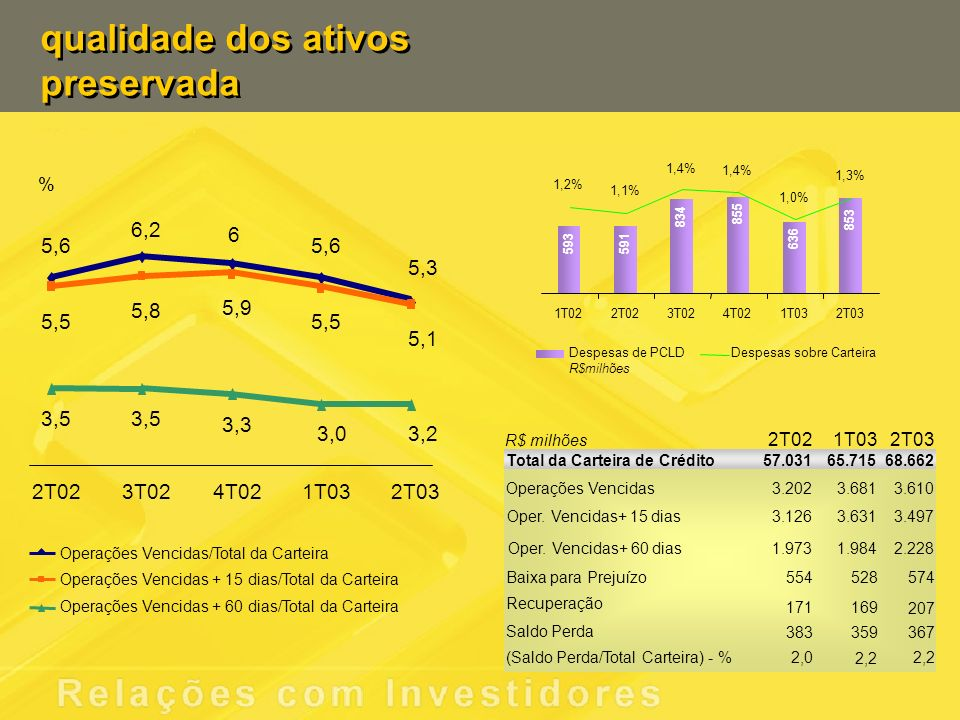 qualidade dos ativos preservada 5,6 6,2 6 5,3 5,5 5,8 5,9 5,1 3,5 3,3