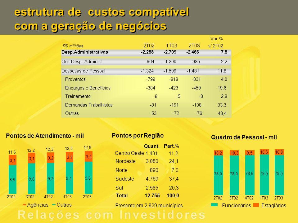 estrutura de custos compatível com a geração de negócios