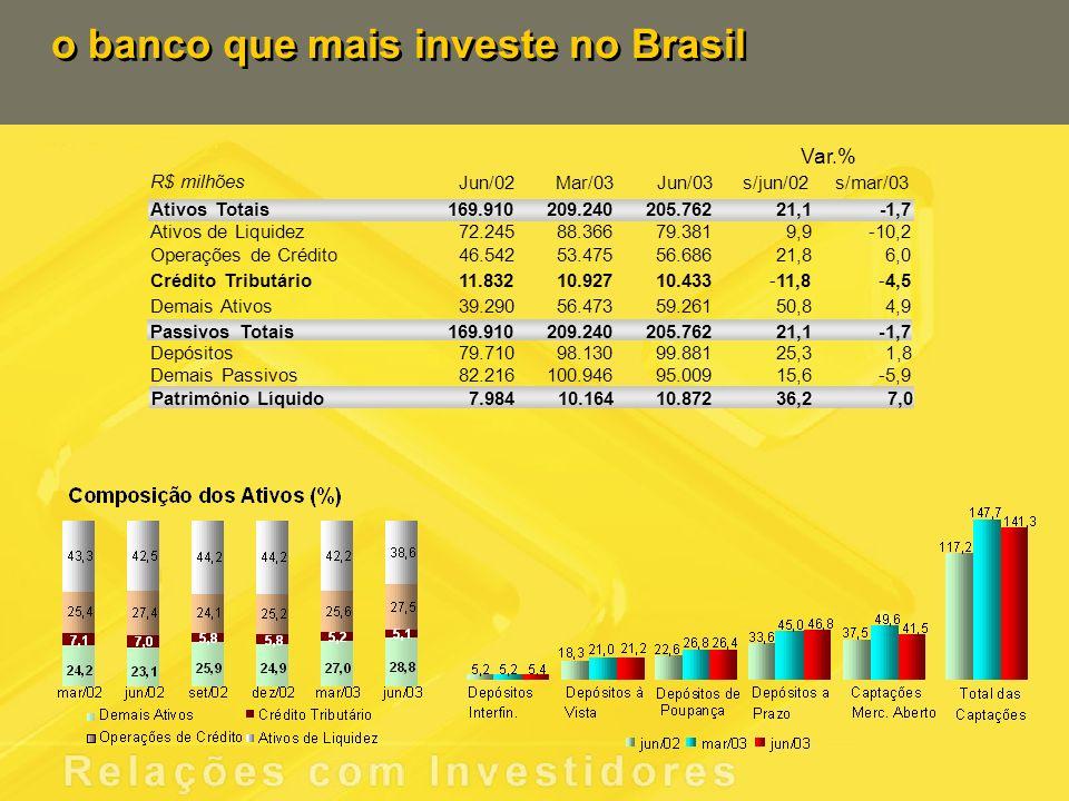 o banco que mais investe no Brasil