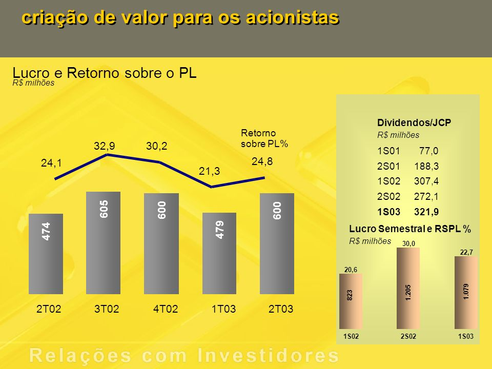 criação de valor para os acionistas