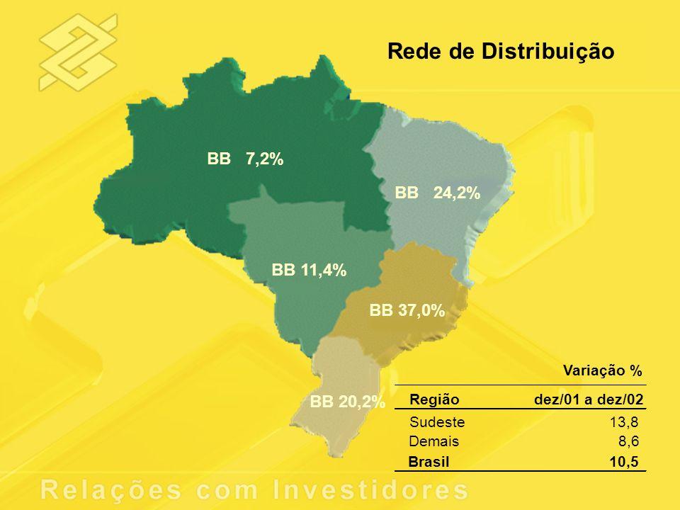 Rede de Distribuição BB 7,2% BB 24,2% BB 11,4% BB 37,0% BB 20,2%