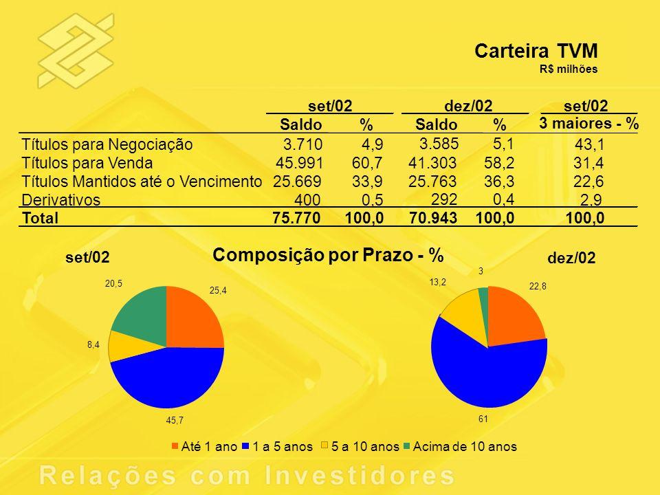 Carteira TVM Composição por Prazo - % set /02 dez/02 set /02 Saldo %