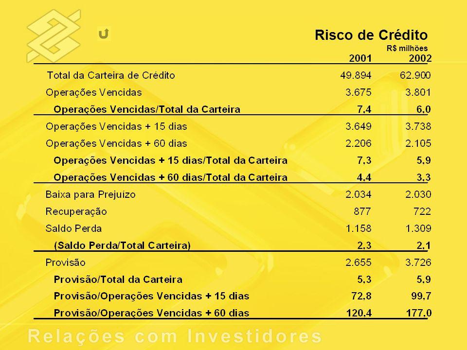 Risco de Crédito R$ milhões