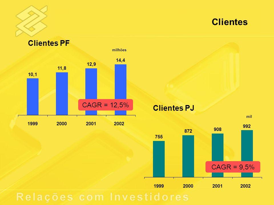 Clientes Clientes PF Clientes PJ CAGR = 12,5% CAGR = 9,5% 10,1 11,8