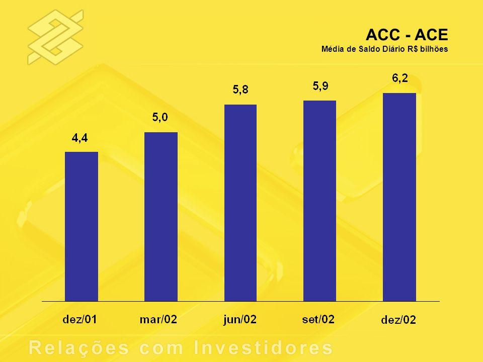 ACC - ACE Média de Saldo Diário R$ bilhões