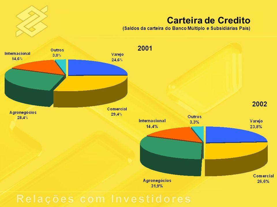 Carteira de Credito (Saldos da carteira do Banco Múltiplo e Subsidiárias País) 2001 2002