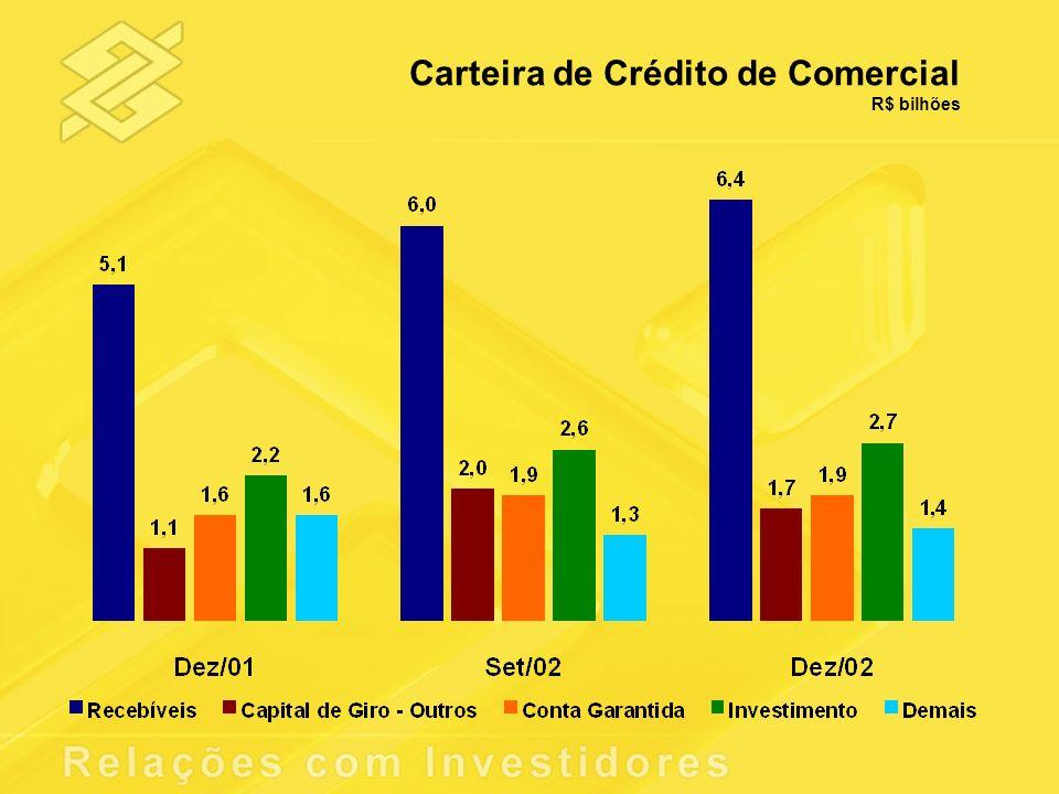 Carteira de Crédito de Comercial
