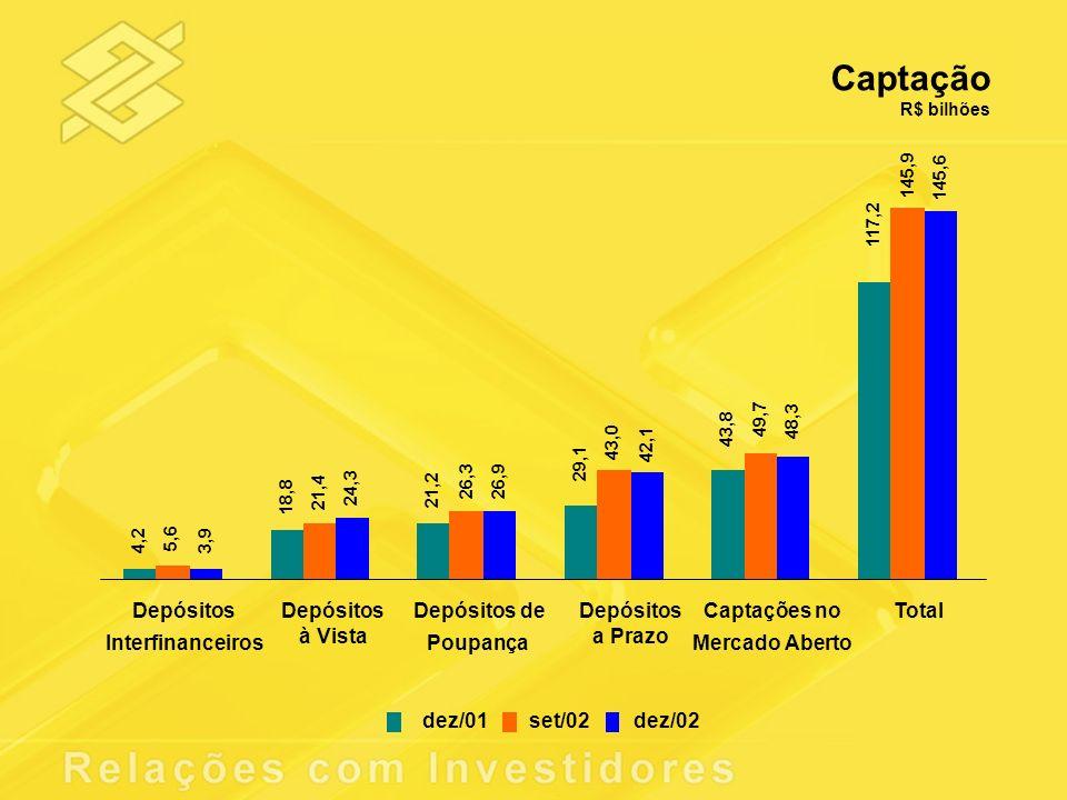 Captação Depósitos Interfinanceiros à Vista Depósitos de Poupança