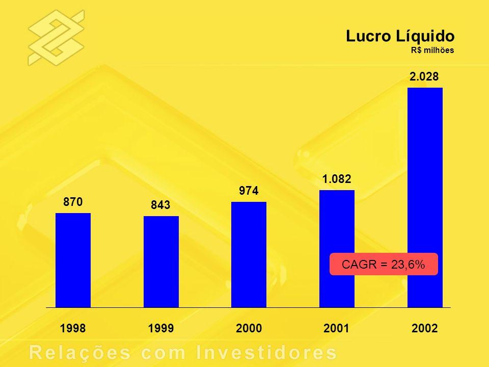 Lucro Líquido R$ milhões 870 843 974 1.082 2.028 1998 1999 2000 2001 2002 CAGR = 23,6%
