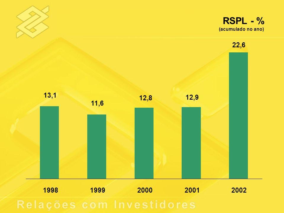RSPL - % (acumulado no ano) 22,6 12,9 12,8 11,6 13,1 1998 1999 2000 2001 2002