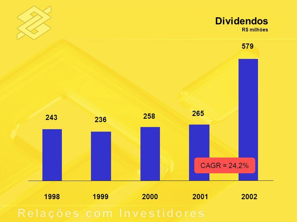 Dividendos R$ milhões 243 236 258 265 579 1998 1999 2000 2001 2002 CAGR = 24,2%