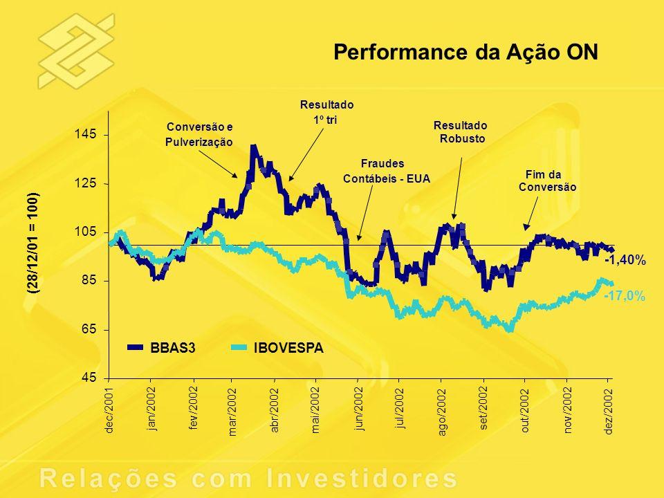 Performance da Ação ON (28/12/01 = 100) BBAS3 IBOVESPA 145 125 105