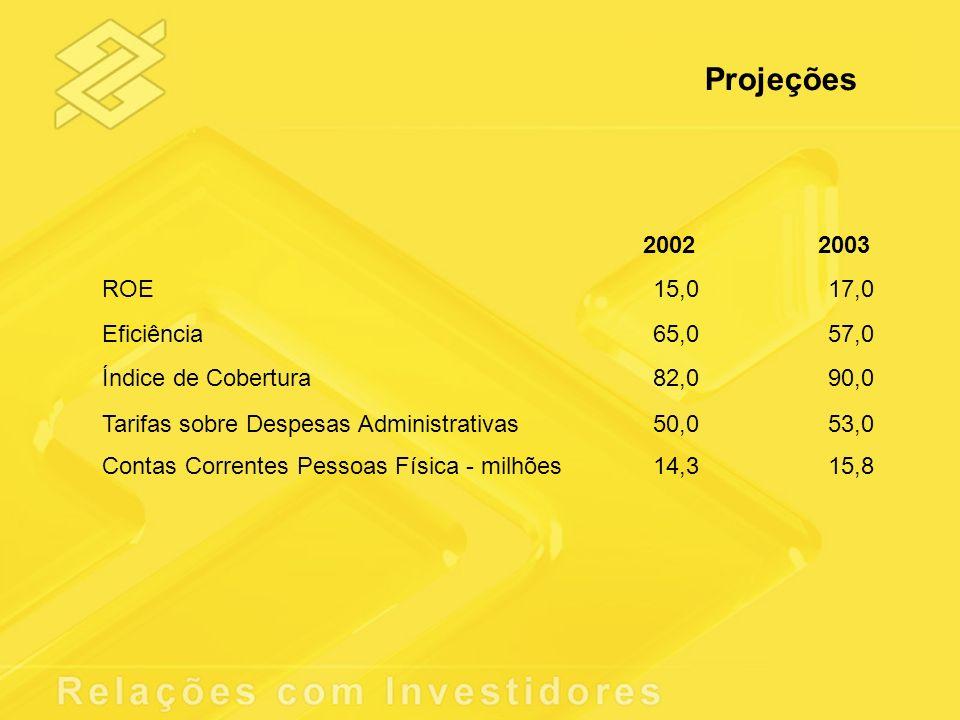 Projeções 2002 ROE 15,0 Eficiência 65,0 Índice de Cobertura 82,0