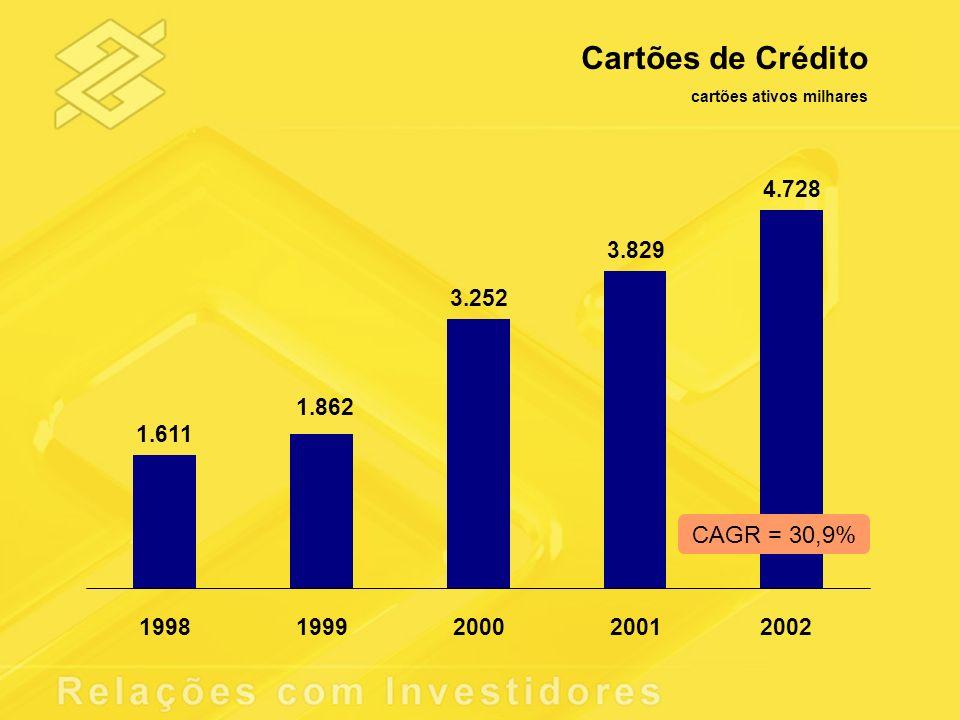 Cartões de Crédito CAGR = 30,9% 4.728 3.829 3.252 1.862 1.611 1998