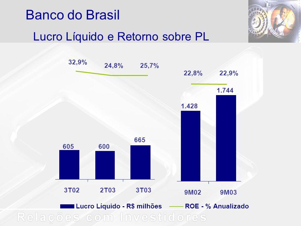 Banco do Brasil Lucro Líquido e Retorno sobre PL