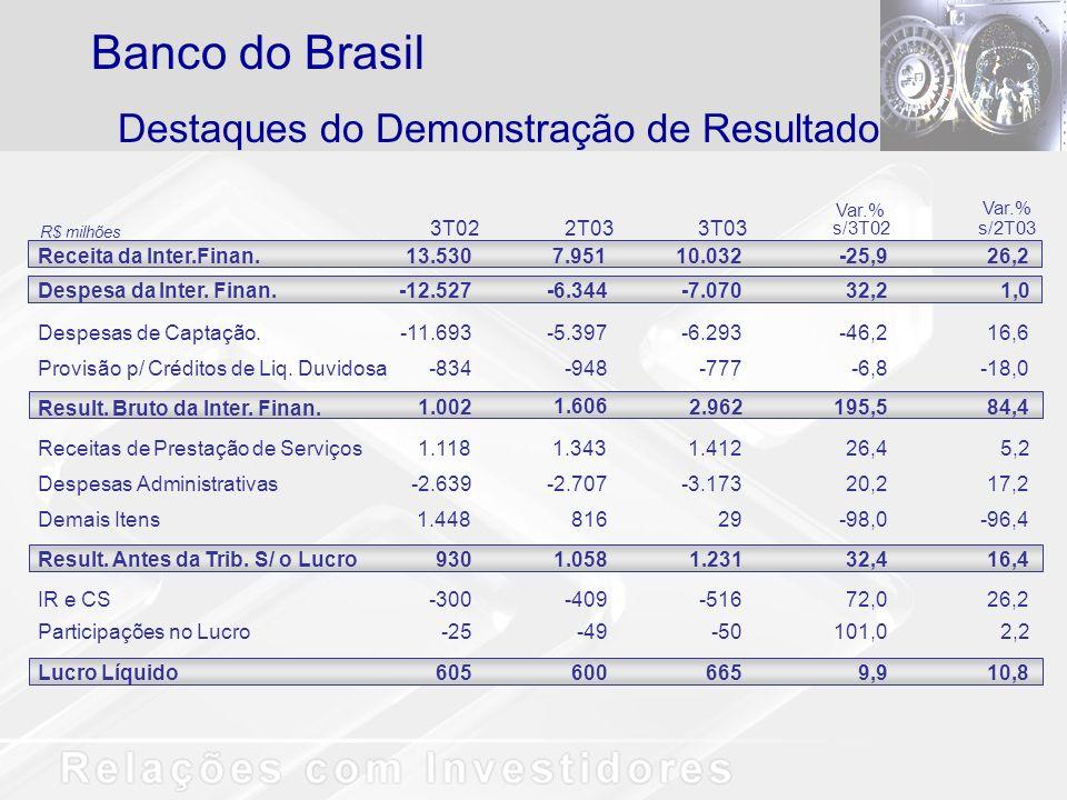 Banco do Brasil Destaques do Demonstração de Resultado 3T02 2T03 3T03